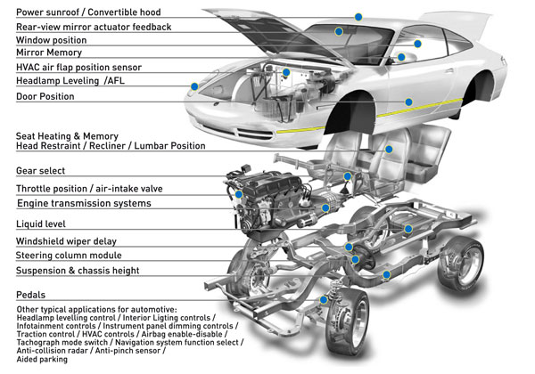 Sensors & controls used in automotive